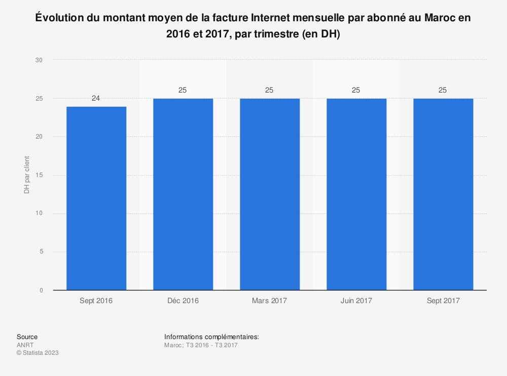 Statistique: Évolution du montant moyen de la facture Internet mensuelle par abonné au Maroc en 2016 et 2017,  par trimestre (en DH) | Statista