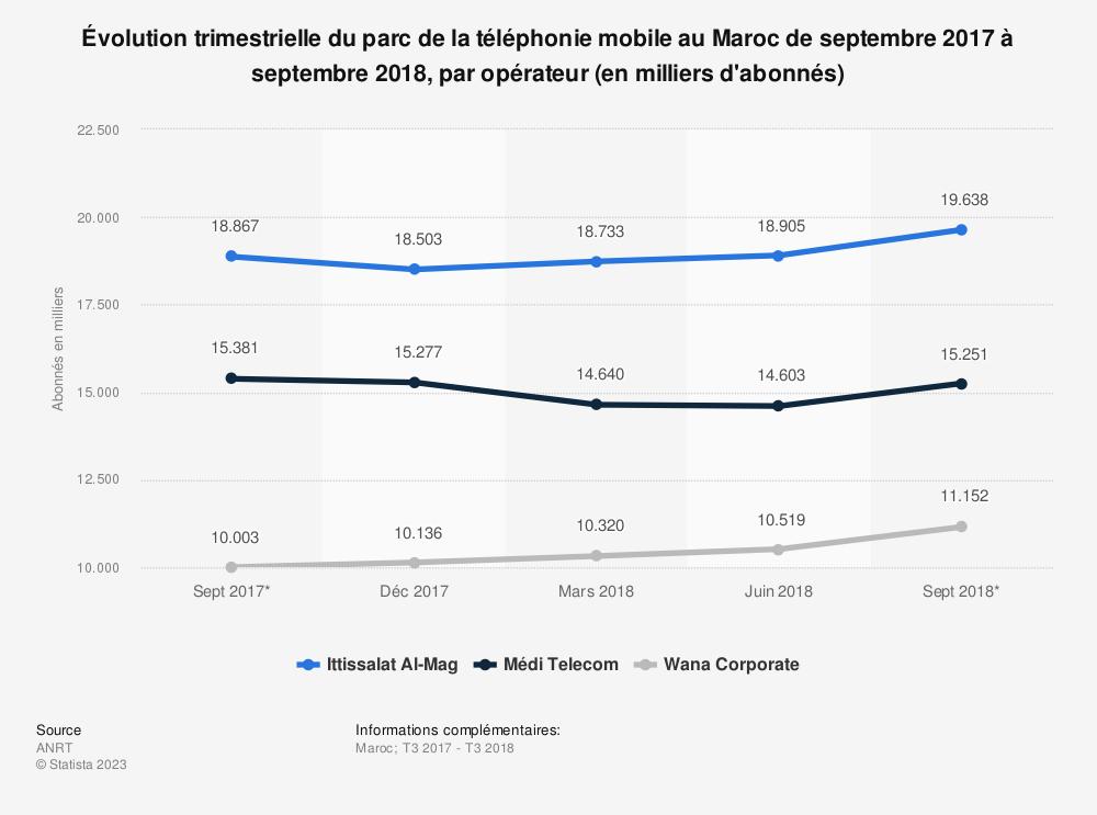 Statistique: Évolution trimestrielle du parc de la téléphonie mobile au Maroc de septembre 2017 à septembre 2018, par opérateur (en milliers d'abonnés) | Statista