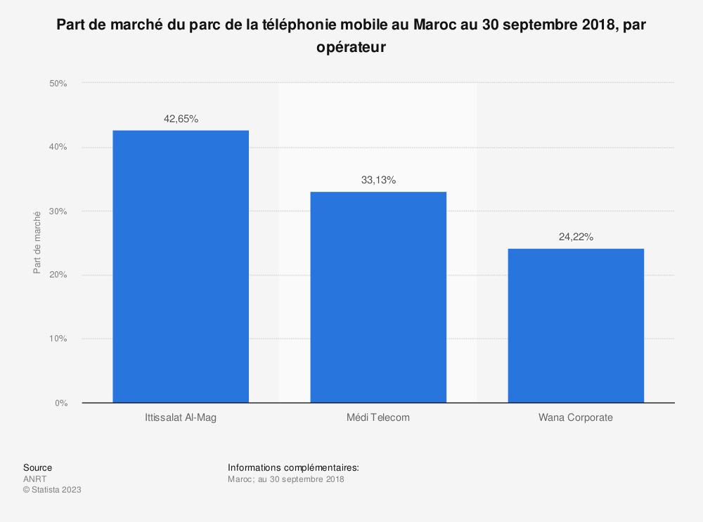 Statistique: Part de marché du parc de la téléphonie mobile au Maroc au 30 septembre 2018, par opérateur | Statista