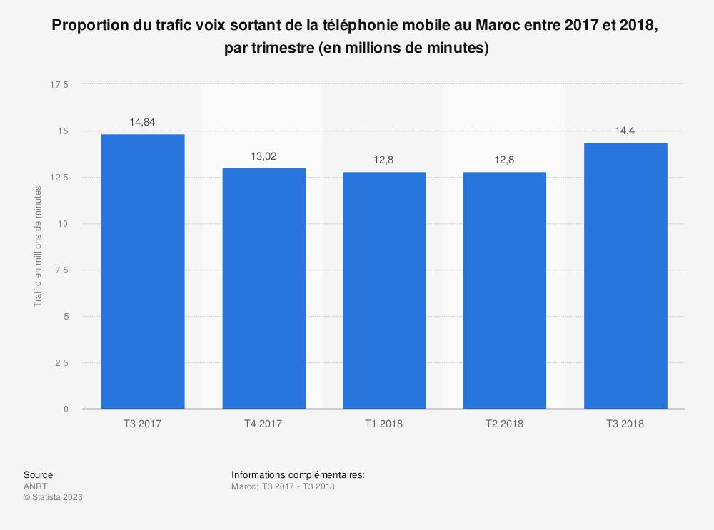 Statistique: Proportion du trafic voix sortant de la téléphonie mobile au Maroc entre 2017 et 2018,  par trimestre (en millions de minutes)  | Statista