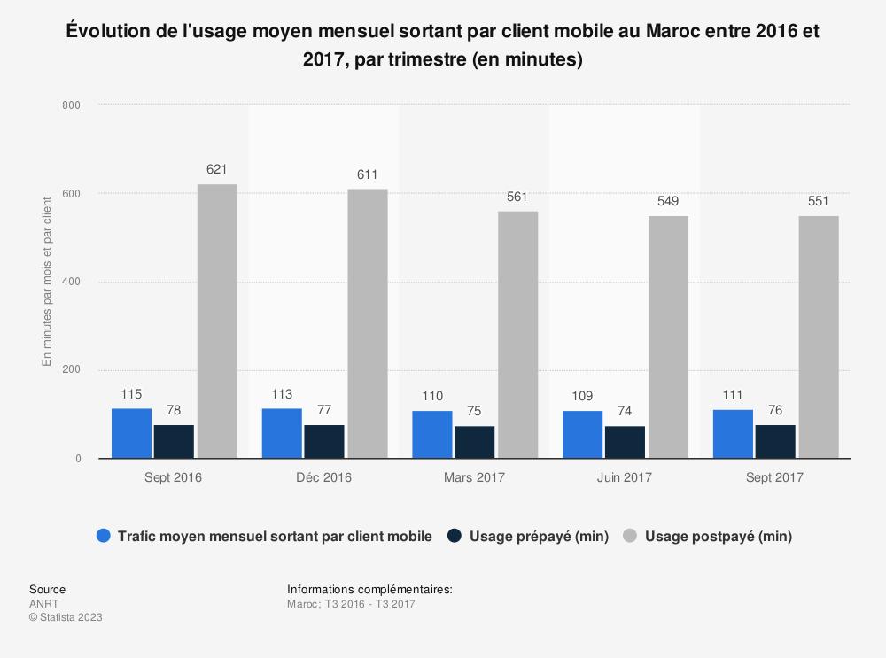 Statistique: Évolution de l'usage moyen mensuel sortant par client mobile au Maroc entre 2016 et 2017, par trimestre (en minutes)  | Statista