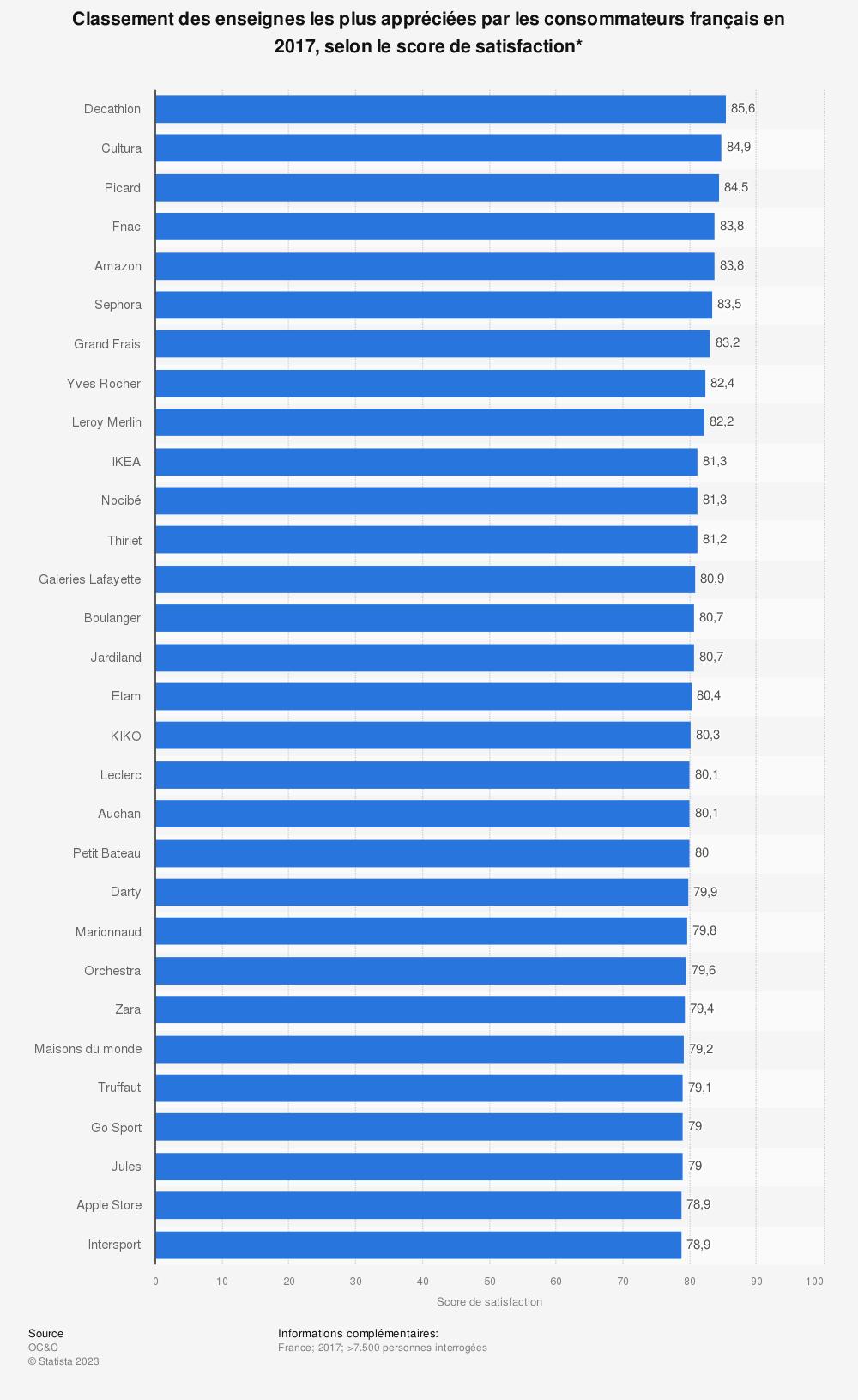 Statistique: Classement des enseignes les plus appréciées par les consommateurs français en 2017, selon le score de satisfaction* | Statista