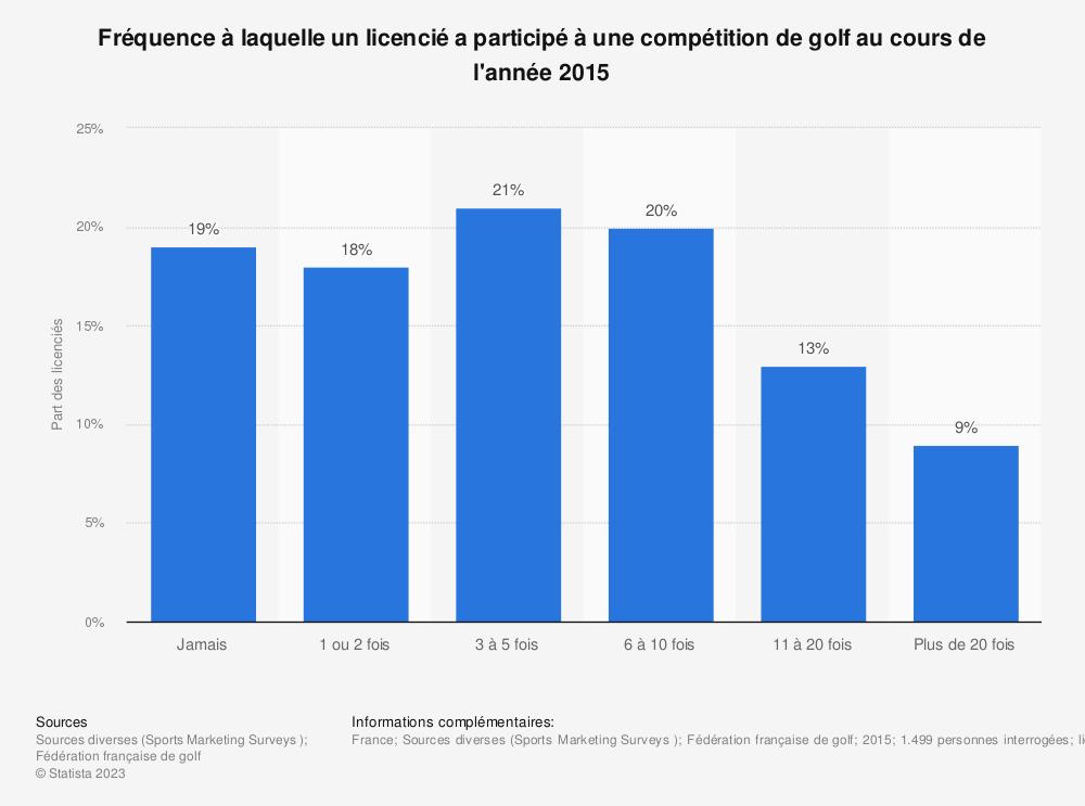 Statistique: Fréquence à laquelle un licencié a participé à une compétition de golf au cours de l'année 2015 | Statista