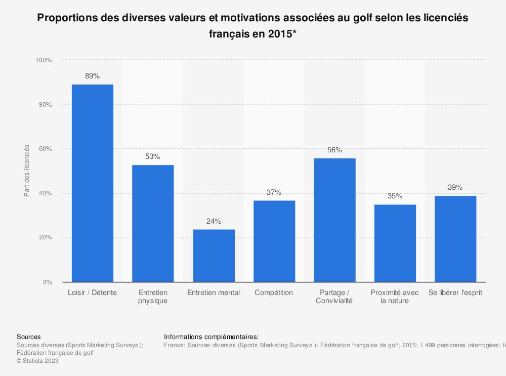 Statistique: Proportions des diverses valeurs et motivations associées au golf selon les licenciés français en 2015* | Statista