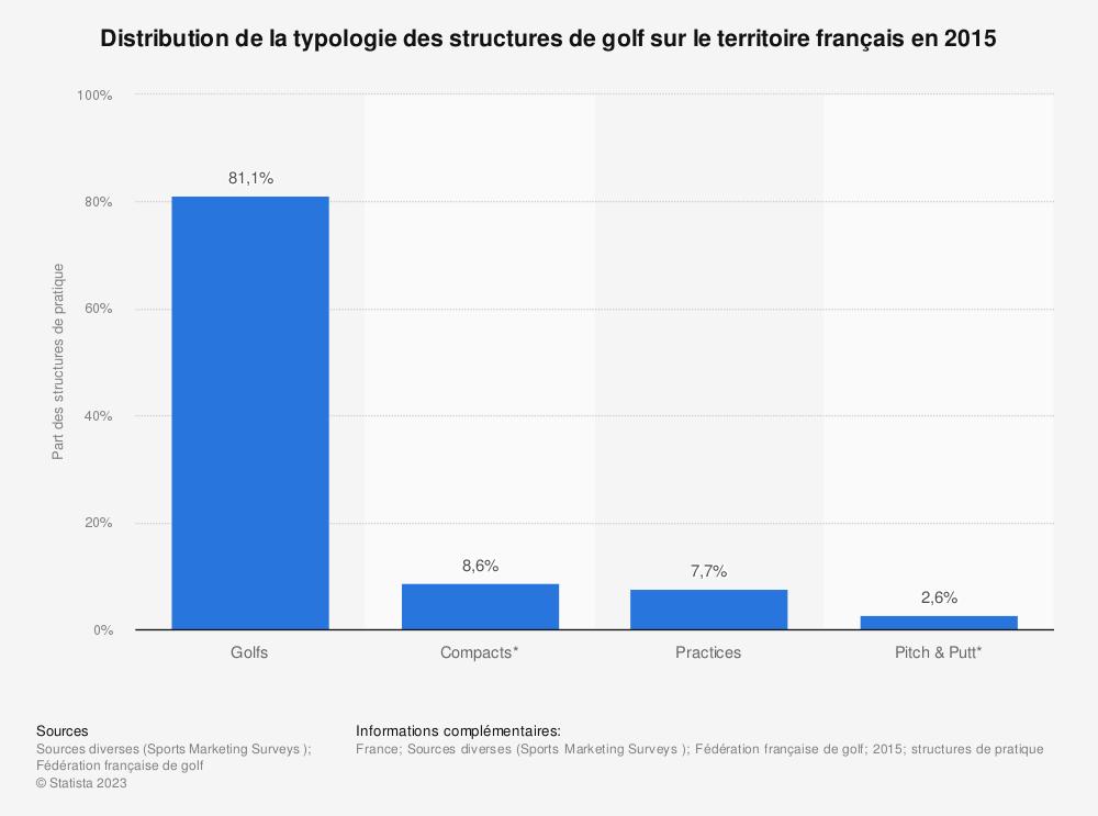 Statistique: Distribution de la typologie des structures de golf sur le territoire français en 2015 | Statista