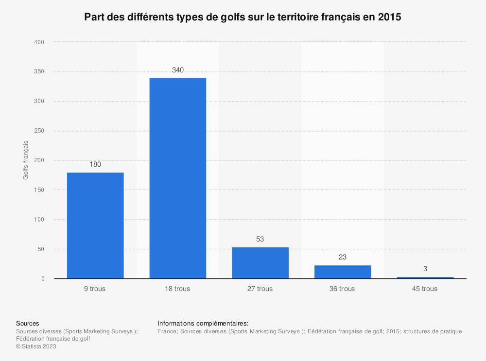 Statistique: Part des différents types de golfs sur le territoire français en 2015 | Statista