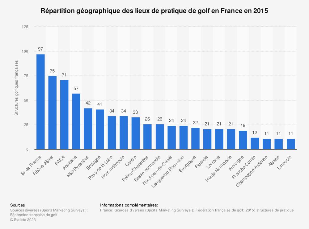 Statistique: Répartition géographique des lieux de pratique de golf en France en 2015 | Statista