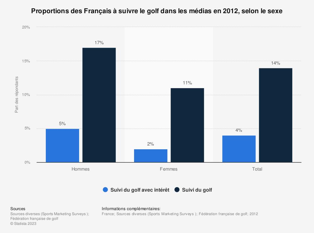 Statistique: Proportions des Français à suivre le golf dans les médias en 2012, selon le sexe | Statista