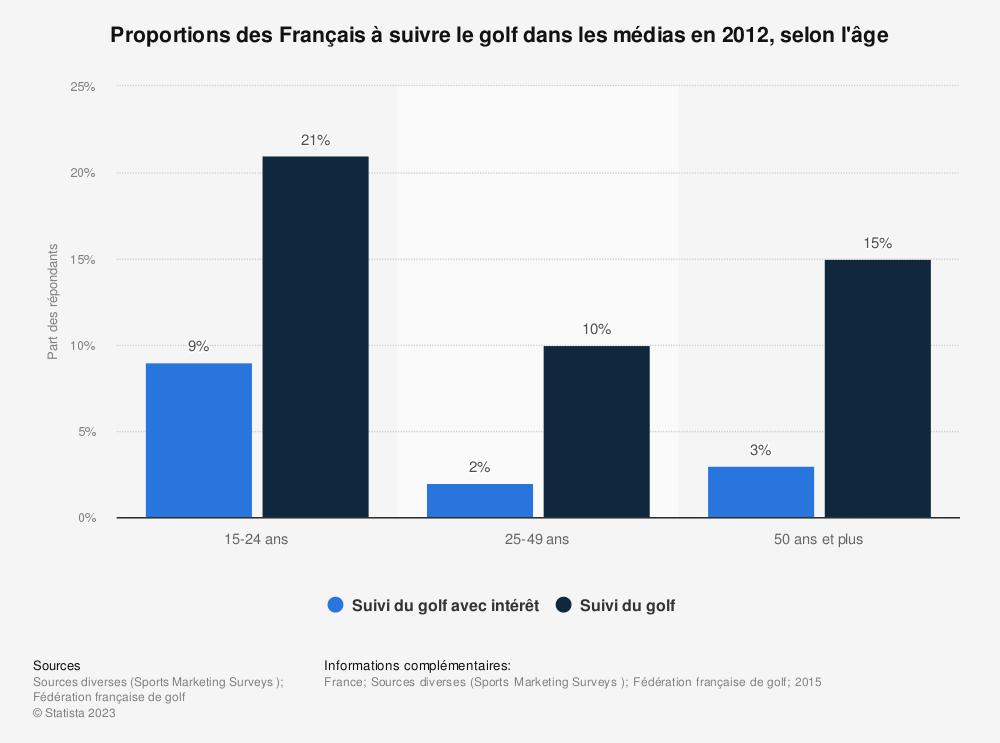 Statistique: Proportions des Français à suivre le golf dans les médias en 2012, selon l'âge | Statista