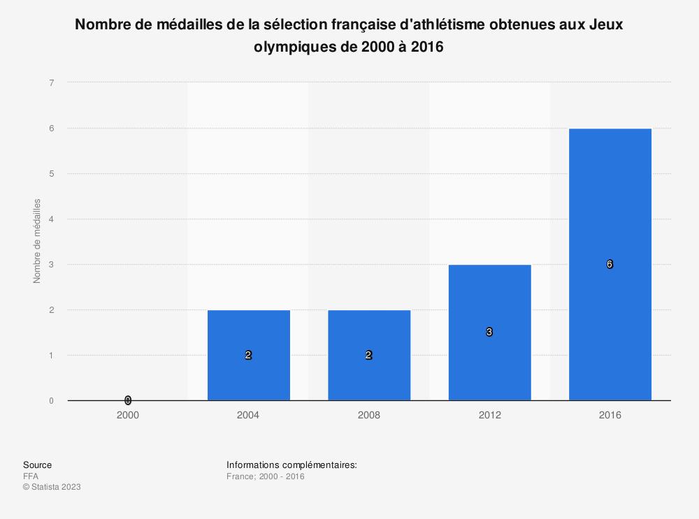 Statistique: Nombre de médailles de la sélection française d'athlétisme obtenues aux Jeux olympiques de 2000 à 2016  | Statista