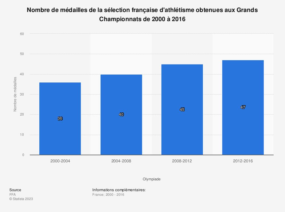 Statistique: Nombre de médailles de la sélection française d'athlétisme obtenues aux Grands Championnats de 2000 à 2016  | Statista
