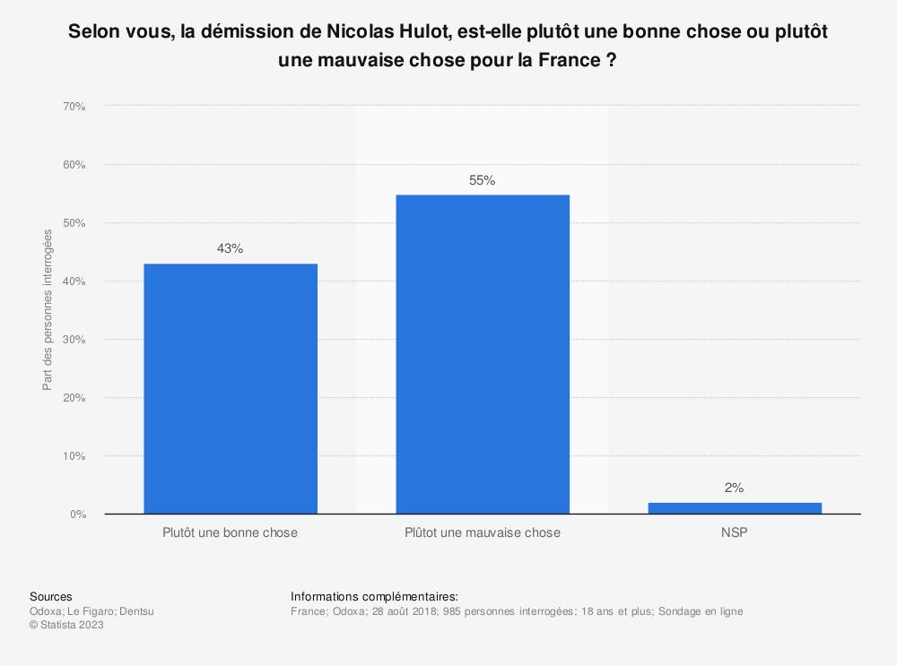 Statistique: Selon vous, la démission de Nicolas Hulot, est-elle plutôt une bonne chose ou plutôt une mauvaise chose pour la France ? | Statista