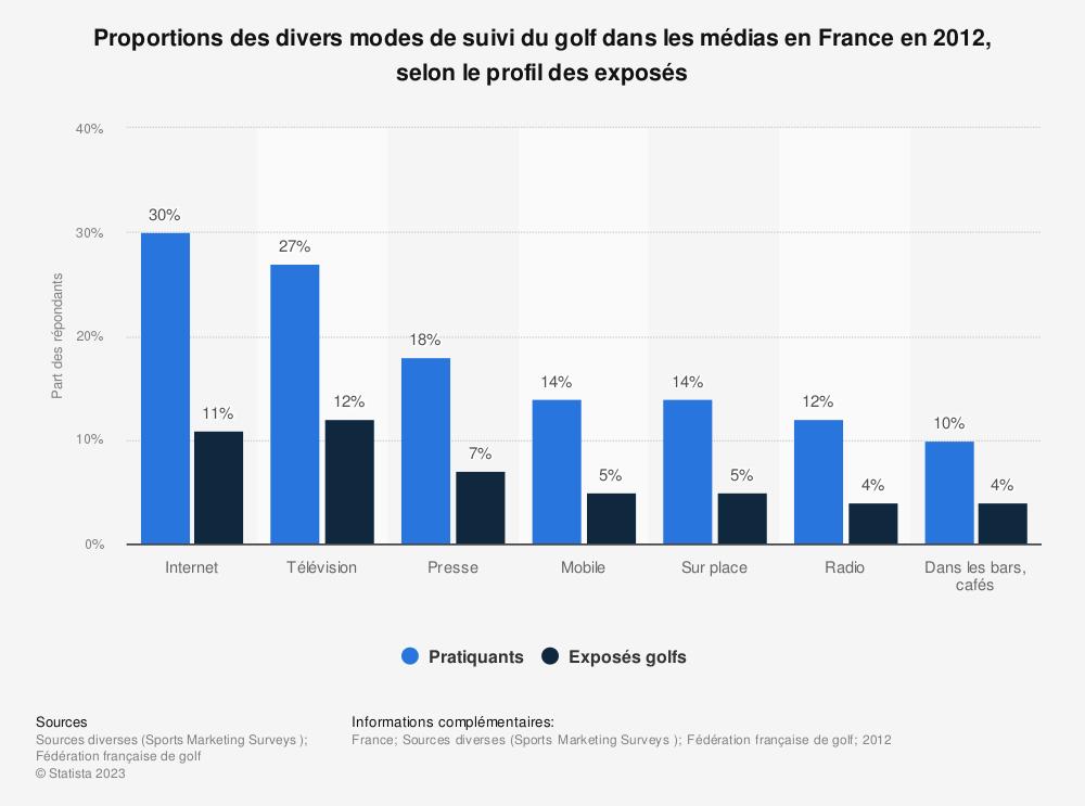Statistique: Proportions des divers modes de suivi du golf dans les médias en France en 2012, selon le profil des exposés | Statista