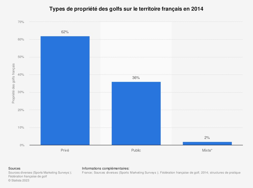 Statistique: Types de propriété des golfs sur le territoire français en 2014 | Statista