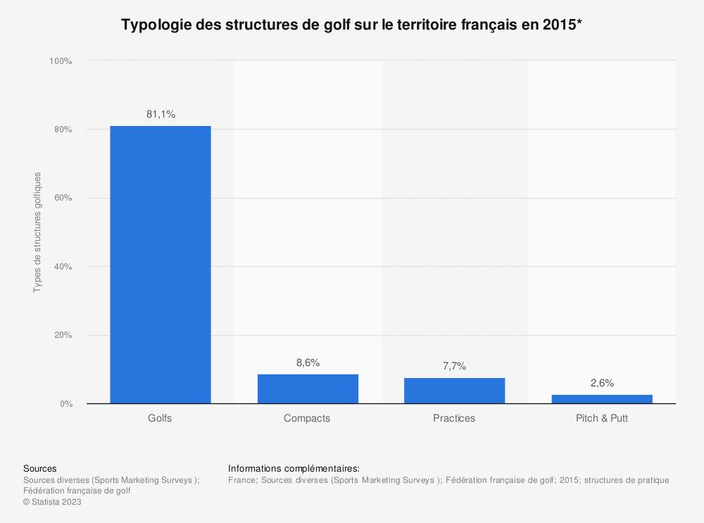 Statistique: Typologie des structures de golf sur le territoire français en 2015* | Statista