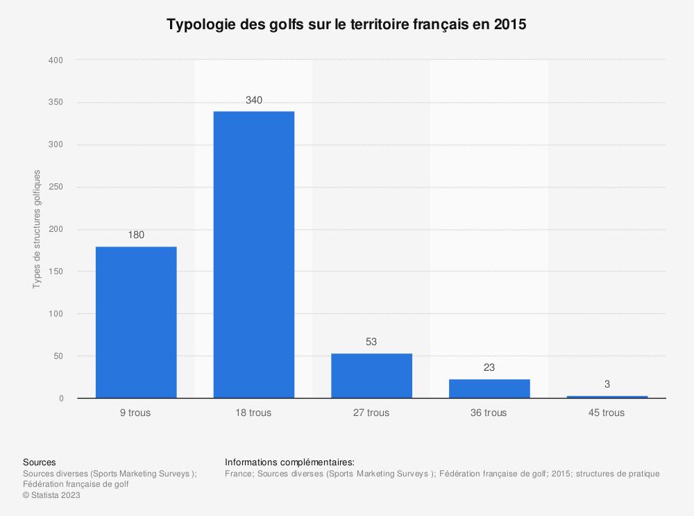 Statistique: Typologie des golfs sur le territoire français en 2015 | Statista