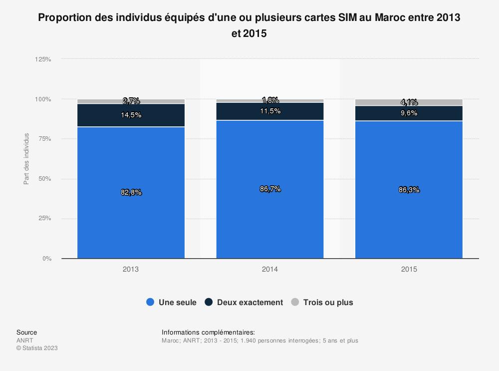 Statistique: Proportion des individus équipés d'une ou plusieurs cartes SIM au Maroc entre 2013 et 2015 | Statista