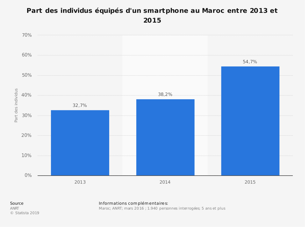 Statistique: Part des individus équipés d'un smartphone au Maroc entre 2013 et 2015 | Statista