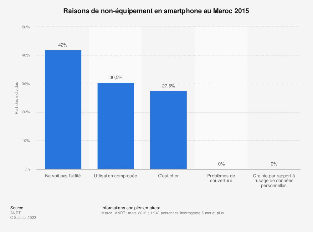 Statistique: Raisons de non-équipement en smartphone au Maroc 2015 | Statista