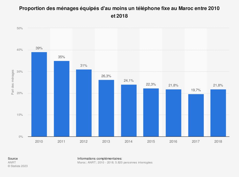Statistique: Proportion des ménages équipés d'au moins un téléphone fixe au Maroc entre 2010 et 2018 | Statista