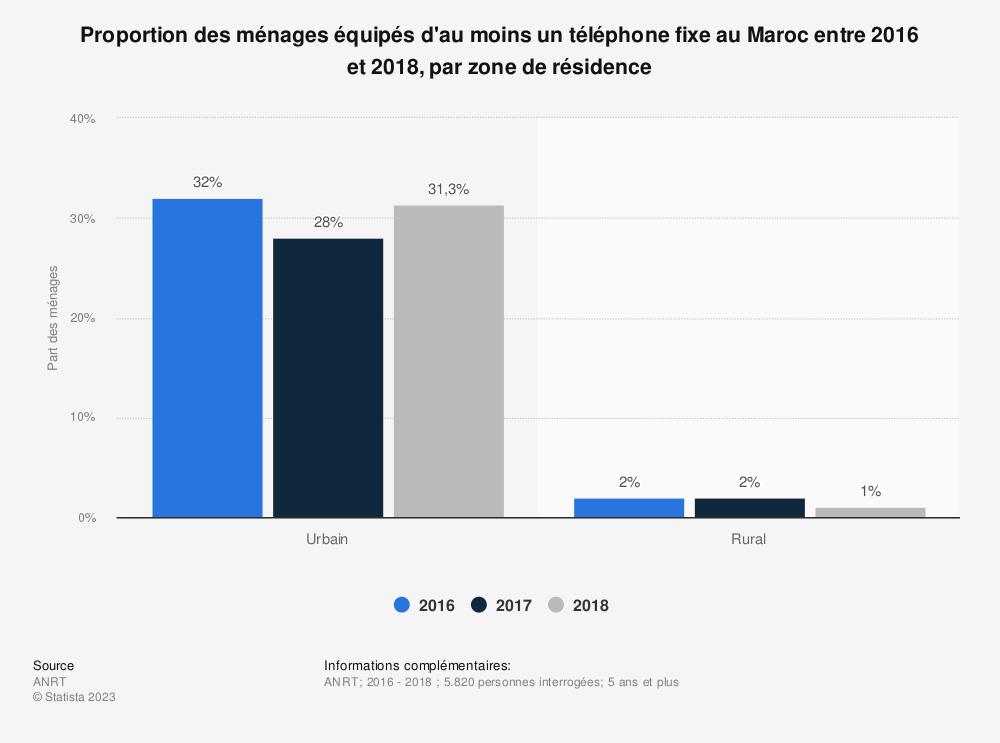 Statistique: Proportion des ménages équipés d'au moins un téléphone fixe au Maroc entre 2016 et 2018, par zone de résidence | Statista
