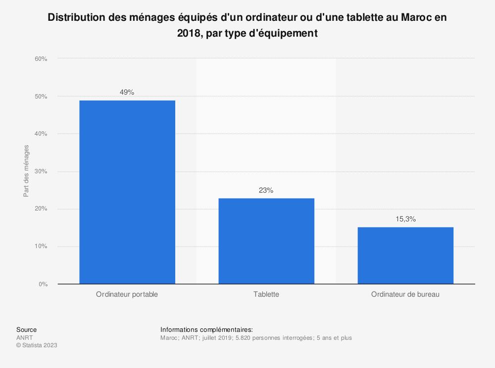 Statistique: Distribution des ménages équipés d'un ordinateur ou d'une tablette au Maroc en 2018, par type d'équipement | Statista