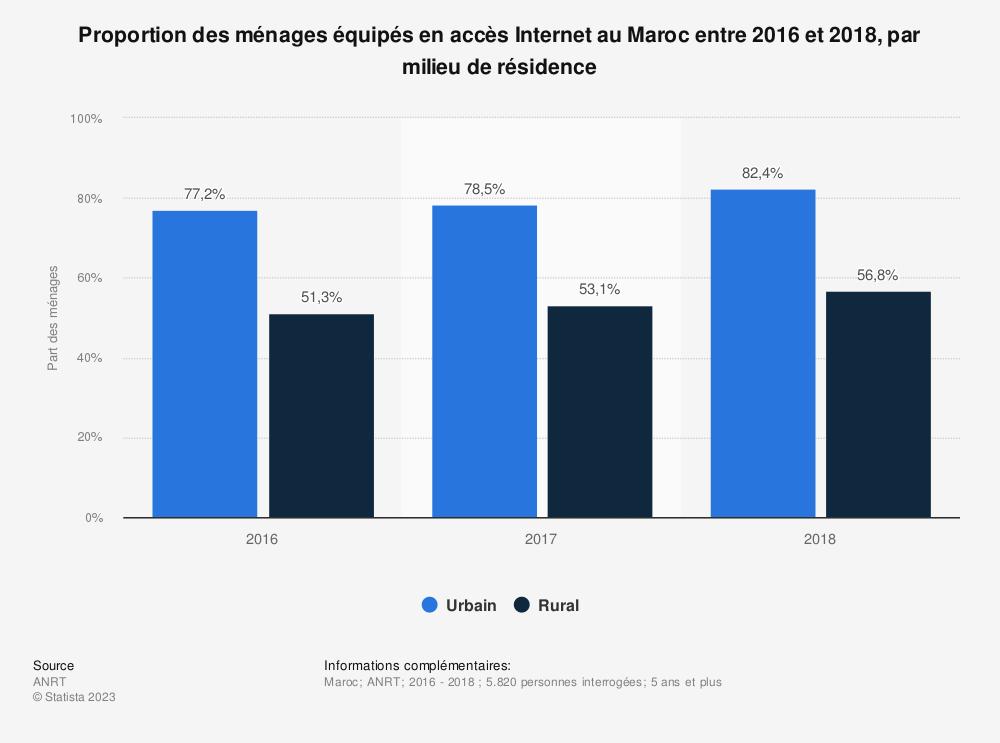 Statistique: Proportion des ménages équipés en accès Internet au Maroc entre 2016 et 2018, par milieu de résidence | Statista