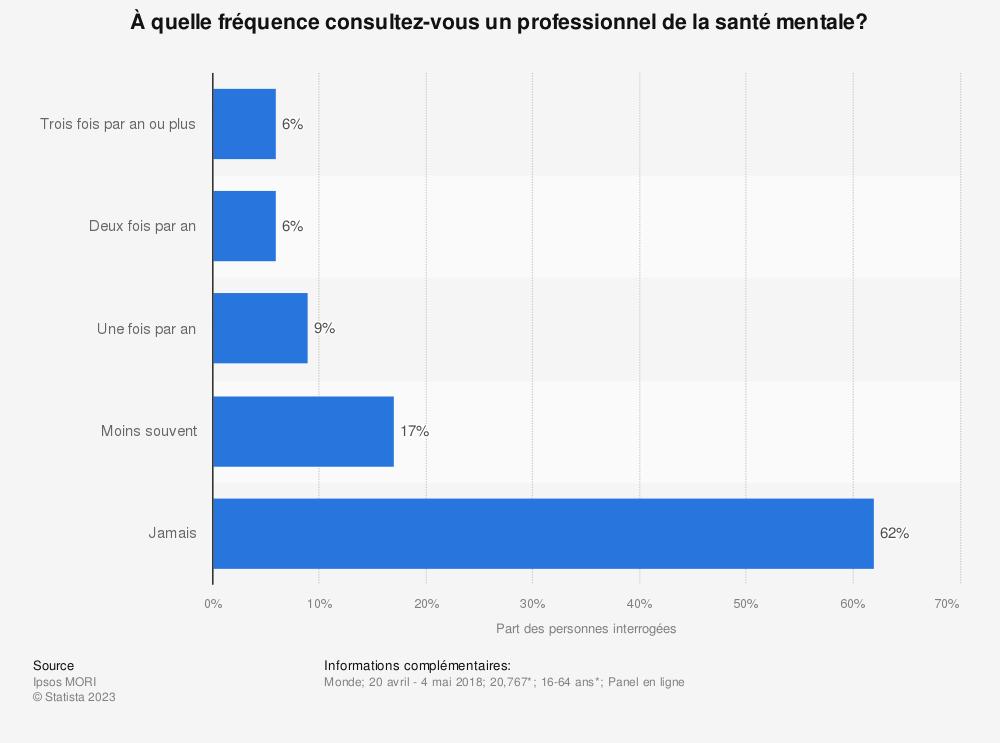 Statistique: À quelle fréquence consultez-vous un professionnel de la santé mentale? | Statista