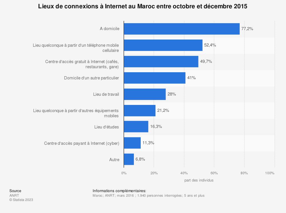 Statistique: Lieux de connexions à Internet au Maroc entre octobre et décembre 2015 | Statista
