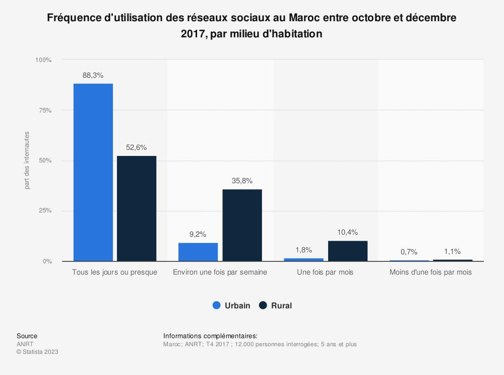 Statistique: Fréquence d'utilisation des réseaux sociaux au Maroc entre octobre et décembre 2017, par milieu d'habitation | Statista
