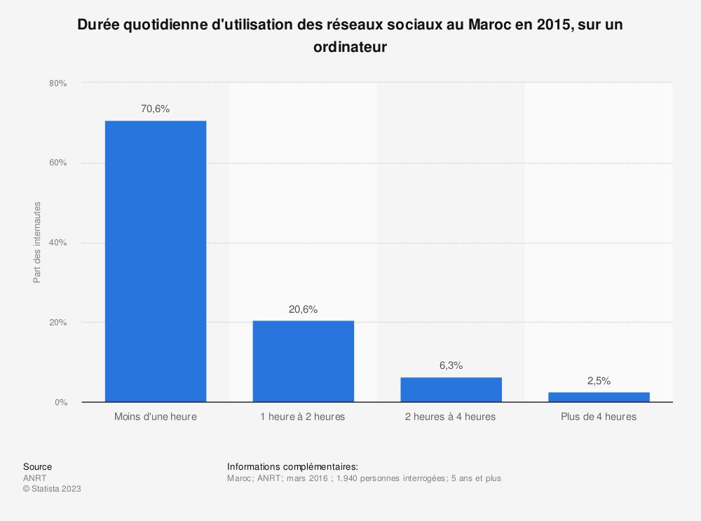 Statistique: Durée quotidienne d'utilisation des réseaux sociaux au Maroc en 2015, sur un ordinateur | Statista