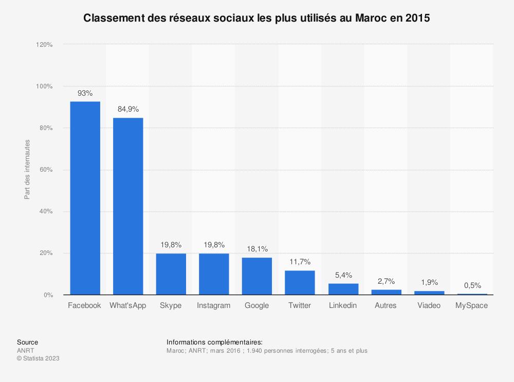 Statistique: Classement des réseaux sociaux les plus utilisés au Maroc en 2015 | Statista