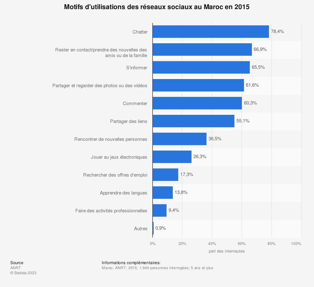 Statistique: Motifs d'utilisations des réseaux sociaux au Maroc en 2015 | Statista
