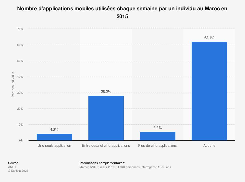 Statistique: Nombre d'applications mobiles utilisées chaque semaine par un individu au Maroc en 2015 | Statista