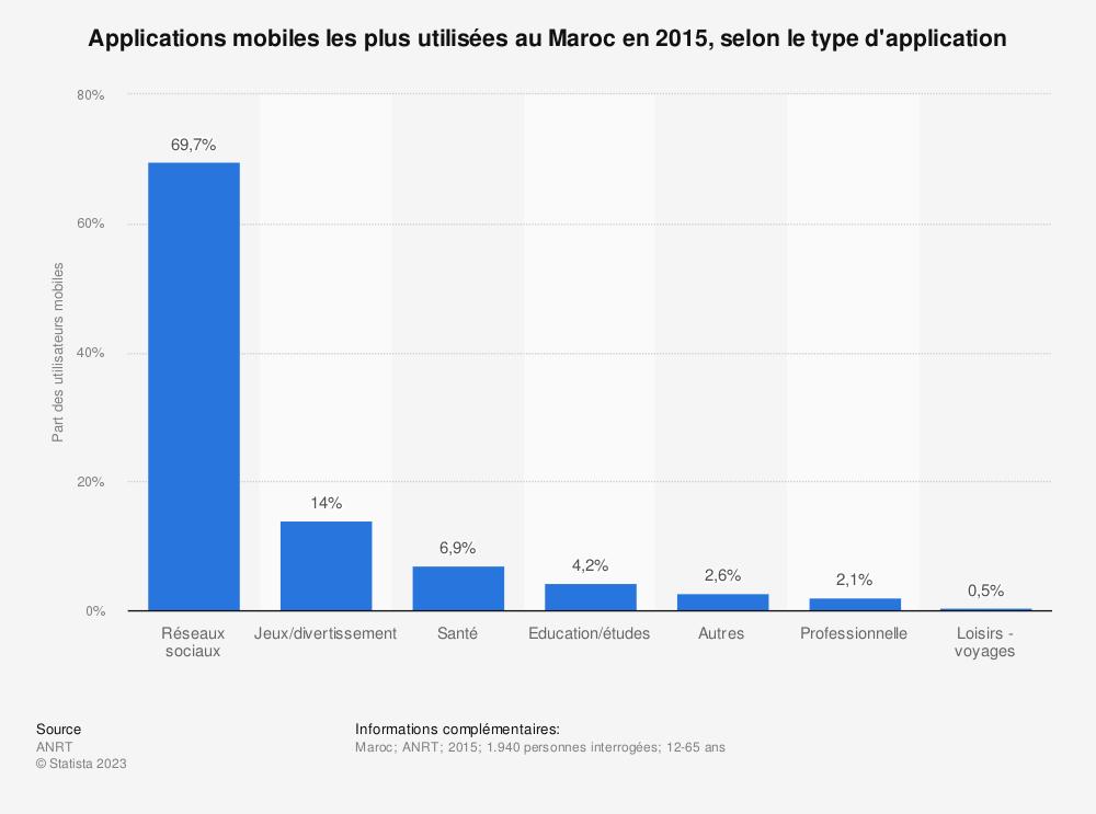 Statistique: Applications mobiles les plus utilisées au Maroc en 2015, selon le type d'application | Statista
