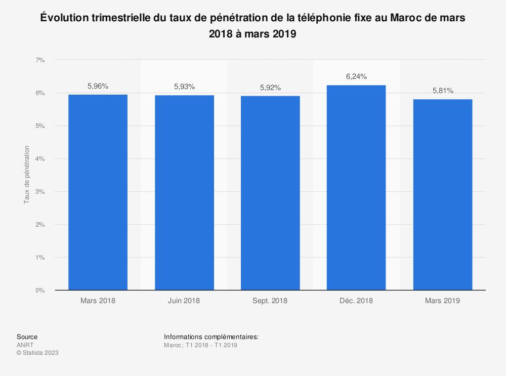 Statistique: Évolution trimestrielle du taux de pénétration de la téléphonie fixe au Maroc de mars 2018 à mars 2019 | Statista