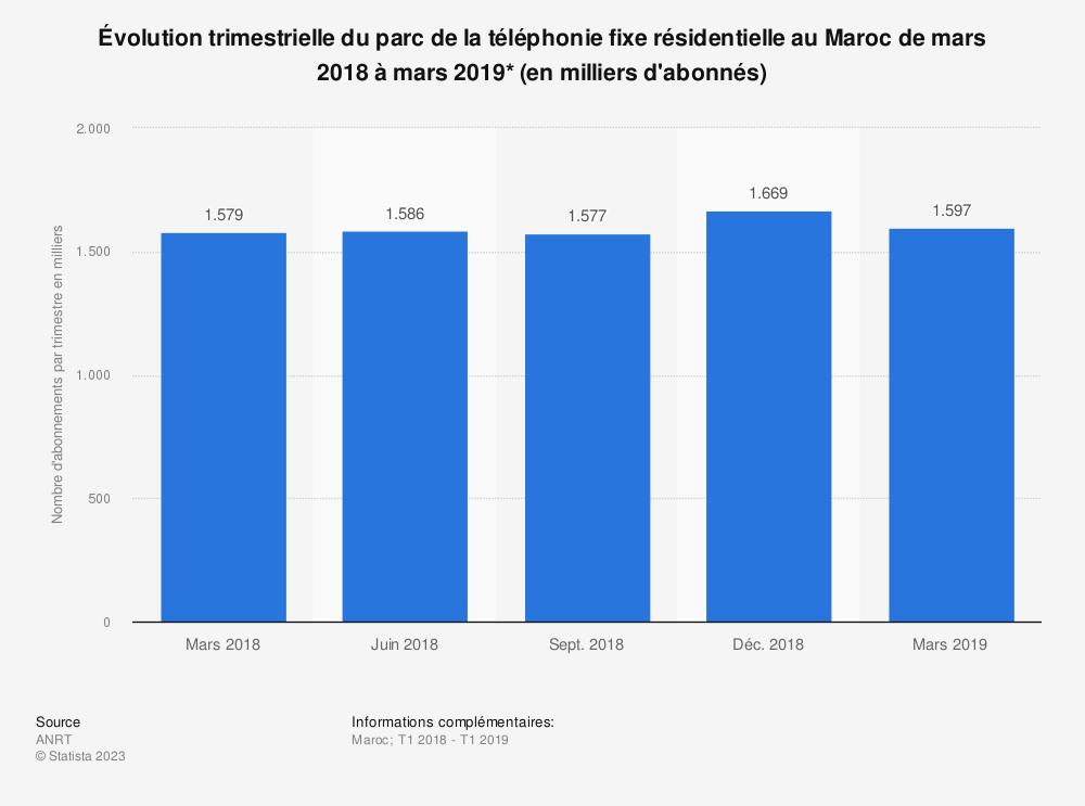 Statistique: Évolution trimestrielle du parc de la téléphonie fixe résidentielle au Maroc de mars 2018 à mars 2019* (en milliers d'abonnés) | Statista