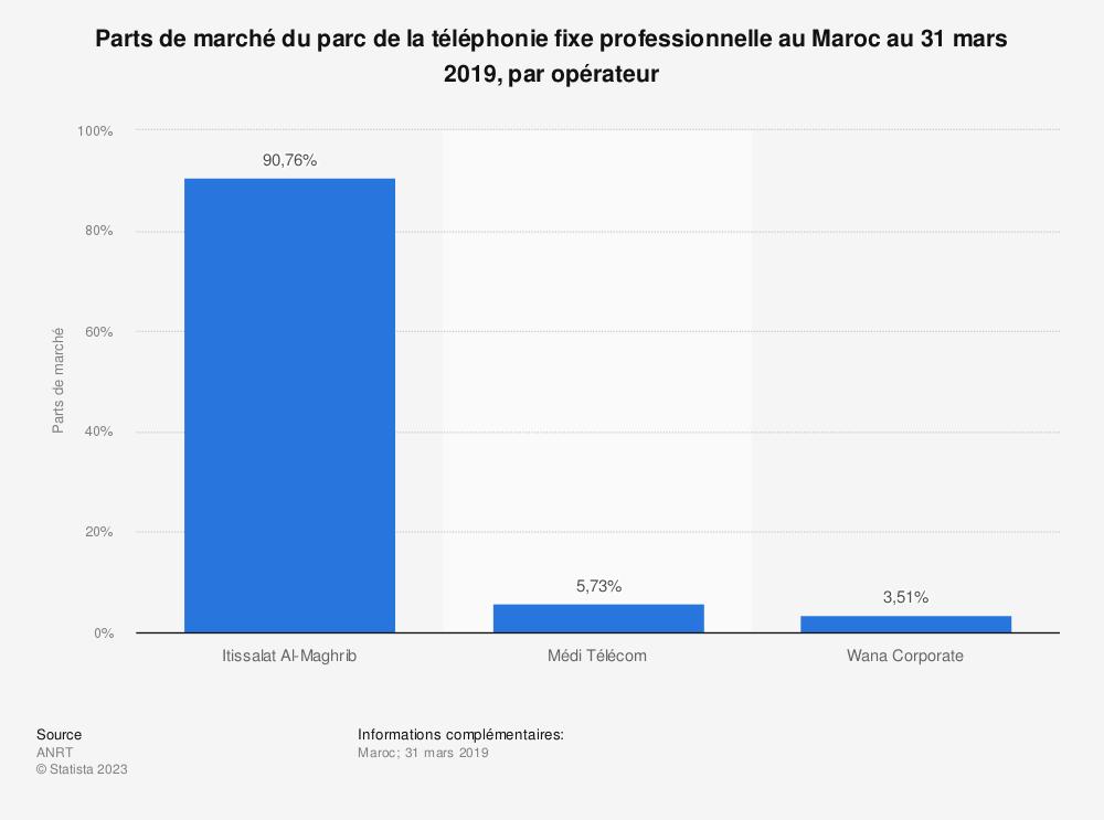 Statistique: Parts de marché du parc de la téléphonie fixe professionnelle au Maroc au 31 mars 2019, par opérateur | Statista