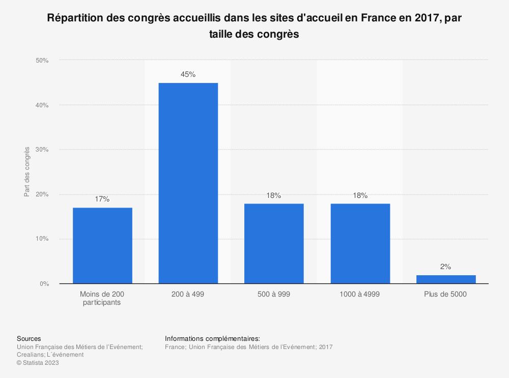 Statistique: Répartition des congrès accueillis dans les sites d'accueil en France en 2017, par taille des congrès | Statista