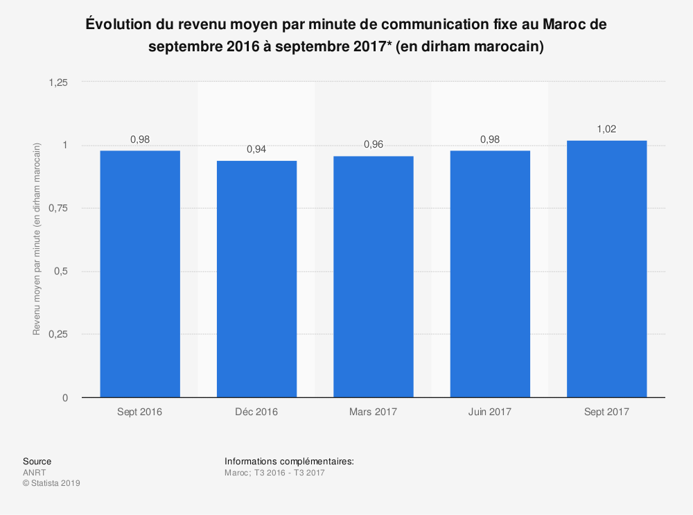 Statistique: Évolution du revenu moyen par minute de communication fixe au Maroc de septembre 2016 à septembre 2017* (en dirham marocain)  | Statista