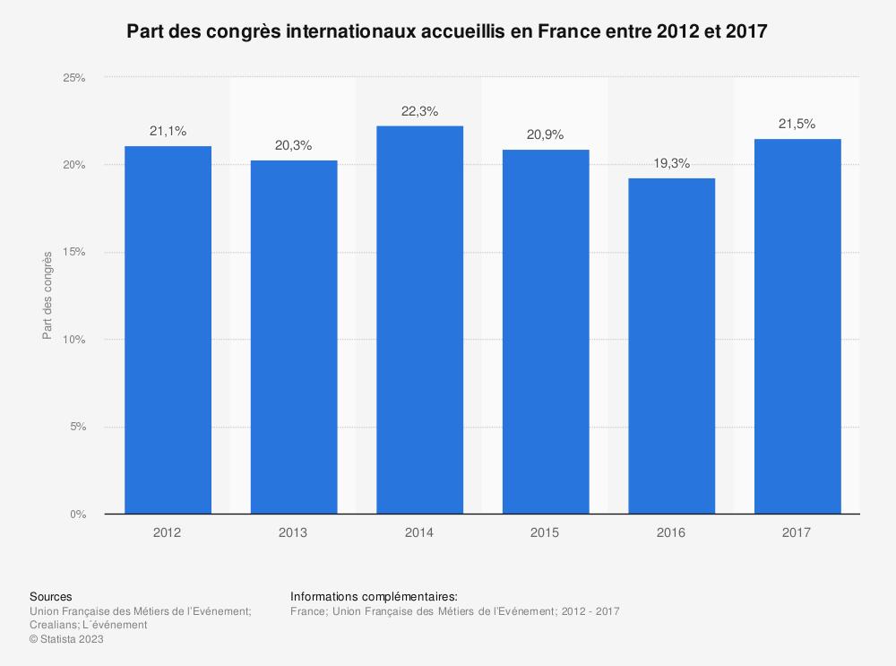 Statistique: Part des congrès internationaux accueillis en France entre 2012 et 2017 | Statista