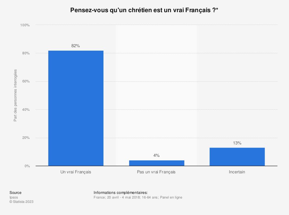 Statistique: Pensez-vous qu'un chrétien est un vrai Français?* | Statista