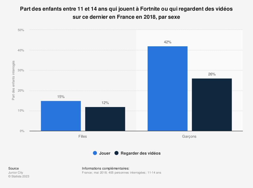 Statistique: Part des enfants entre 11 et 14 ans qui jouent à Fortnite ou qui regardent des vidéos sur ce dernier en France en 2018, par sexe | Statista