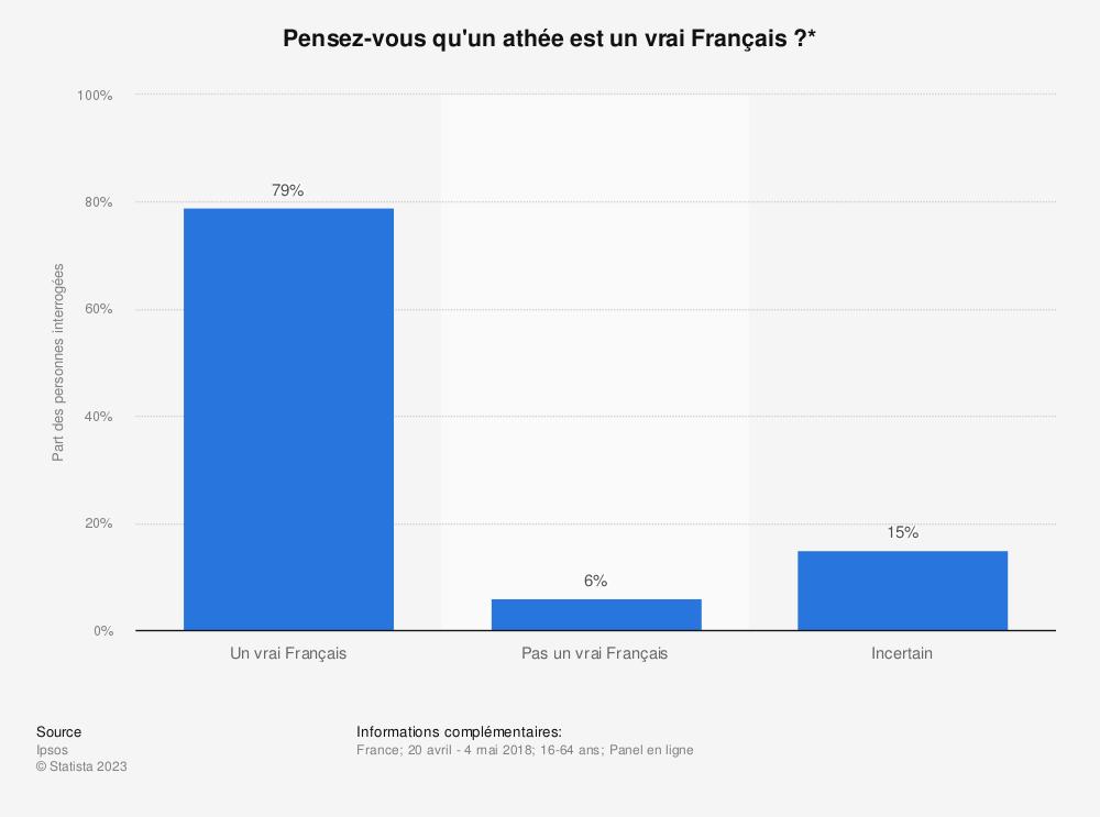 Statistique: Pensez-vous qu'un athée est un vrai Français?* | Statista
