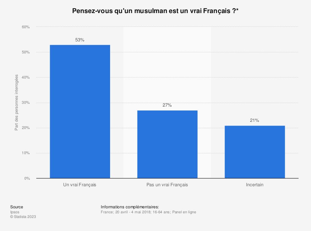 Statistique: Pensez-vous qu'un musulman est un vrai Français?* | Statista