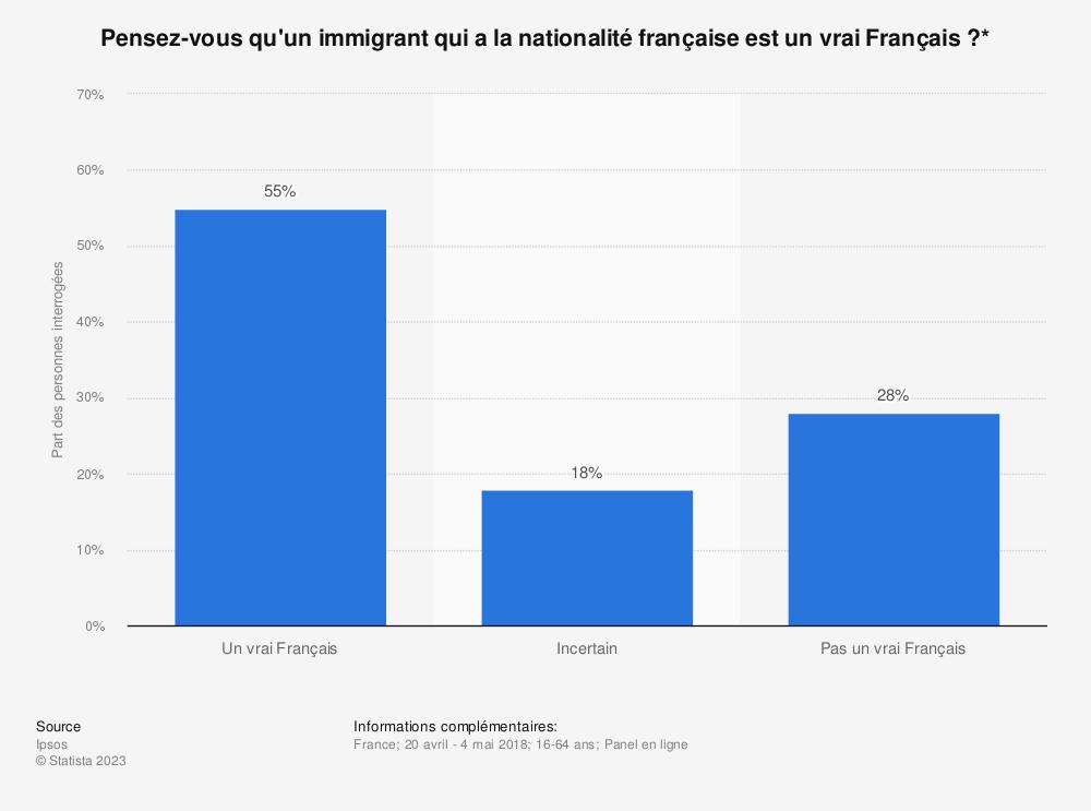 Statistique: Pensez-vous qu'un immigrant qui a la nationalité française est un vrai Français?* | Statista