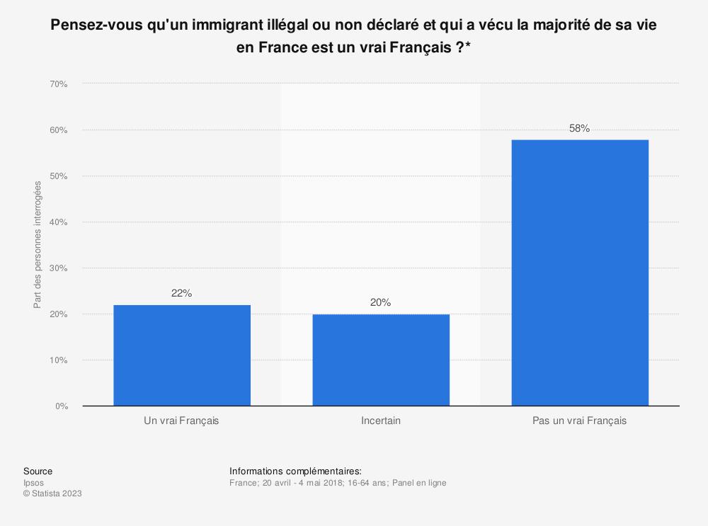 Statistique: Pensez-vous qu'un immigrant illégal ou non déclaré et qui a vécu la majorité de sa vie en France est un vrai Français?* | Statista