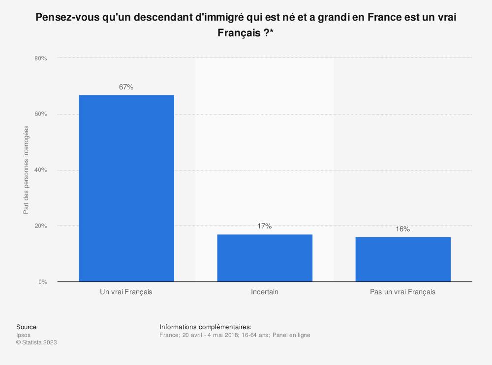 Statistique: Pensez-vous qu'un descendant d'immigré qui est né et a grandi en France est un vrai Français?* | Statista