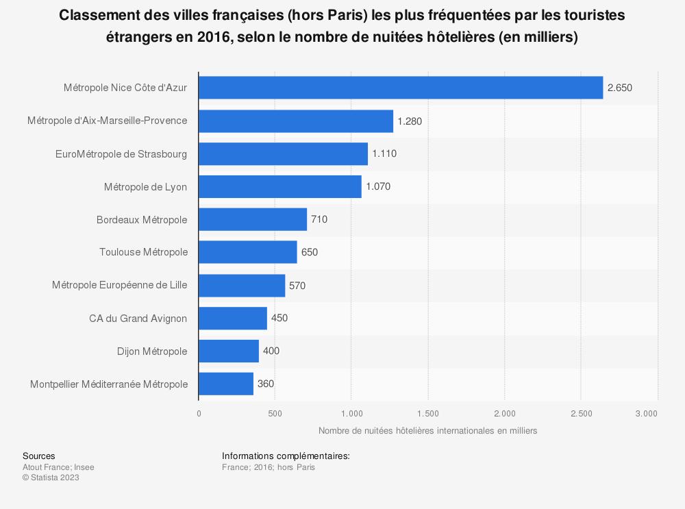 Statistique: Classement des villes françaises (hors Paris) les plus fréquentées par les touristes étrangers en 2016, selon le nombre de nuitées hôtelières (en milliers) | Statista
