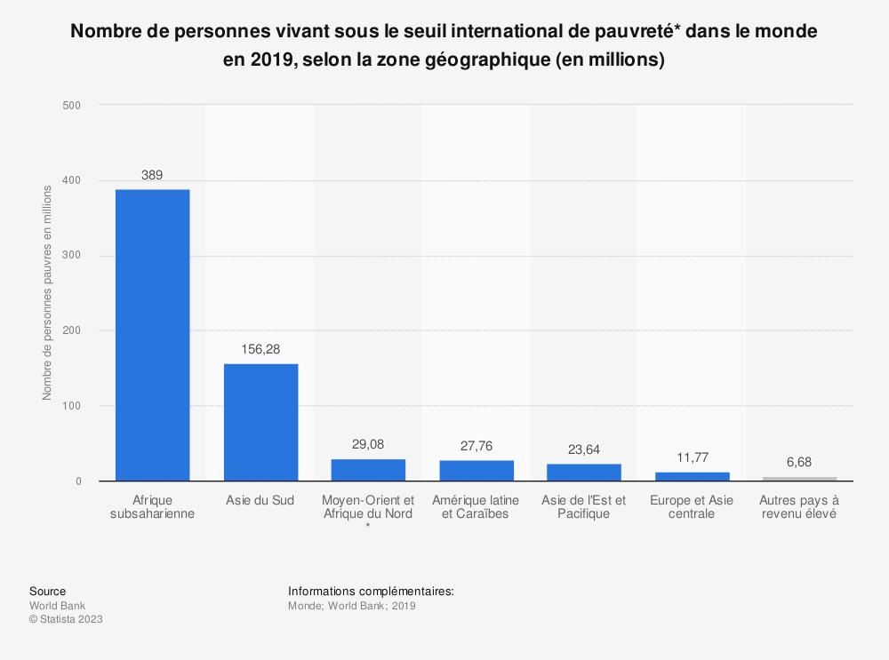 Statistique: Nombre de personnes vivant sous le seuil international de pauvreté* dans le monde en 2015, selon la zone géographique (en millions) | Statista